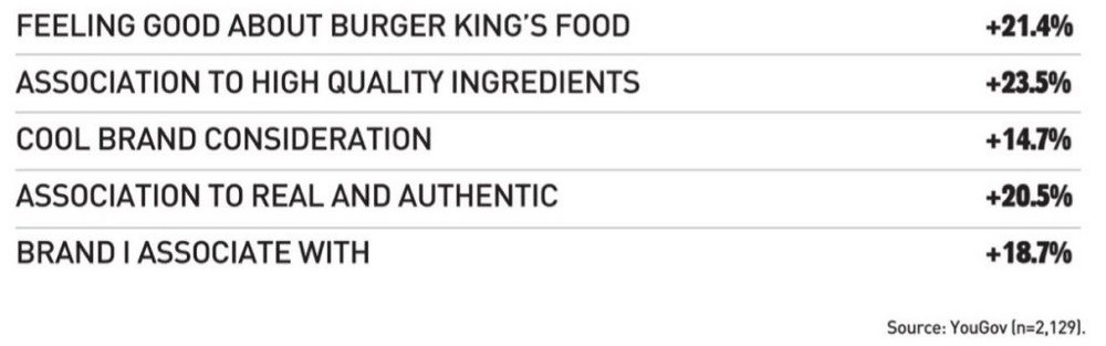 Body image for Burger King and the method behind the Moldy Whopper madness