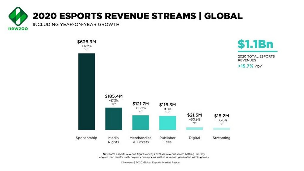 Body image for Esports will become a $1bn industry in 2020, claims Newzoo report