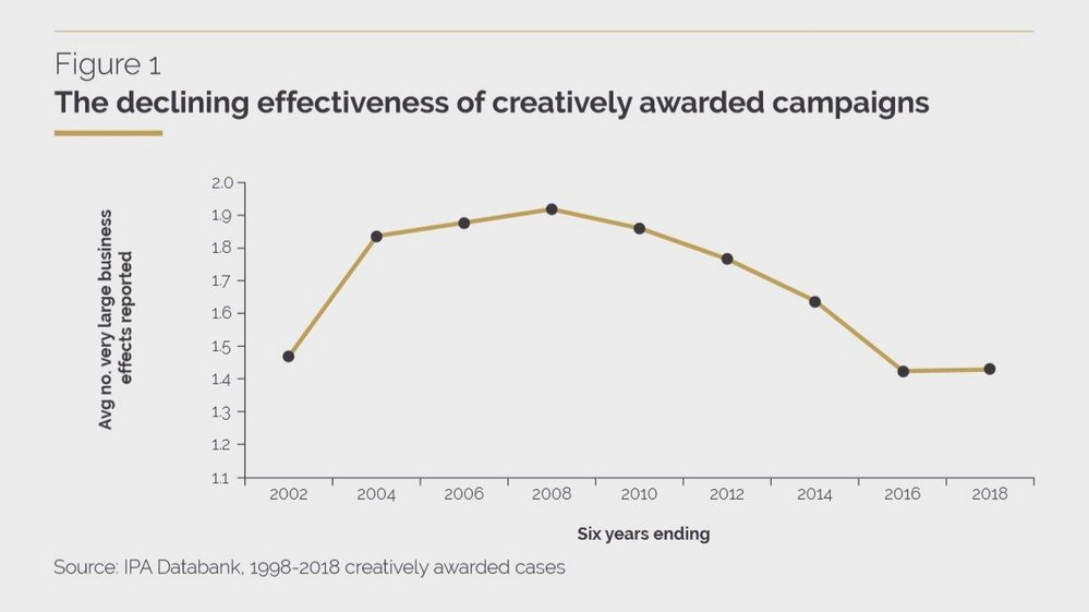 Body image for Creative effectiveness is collapsing, claims new IPA report