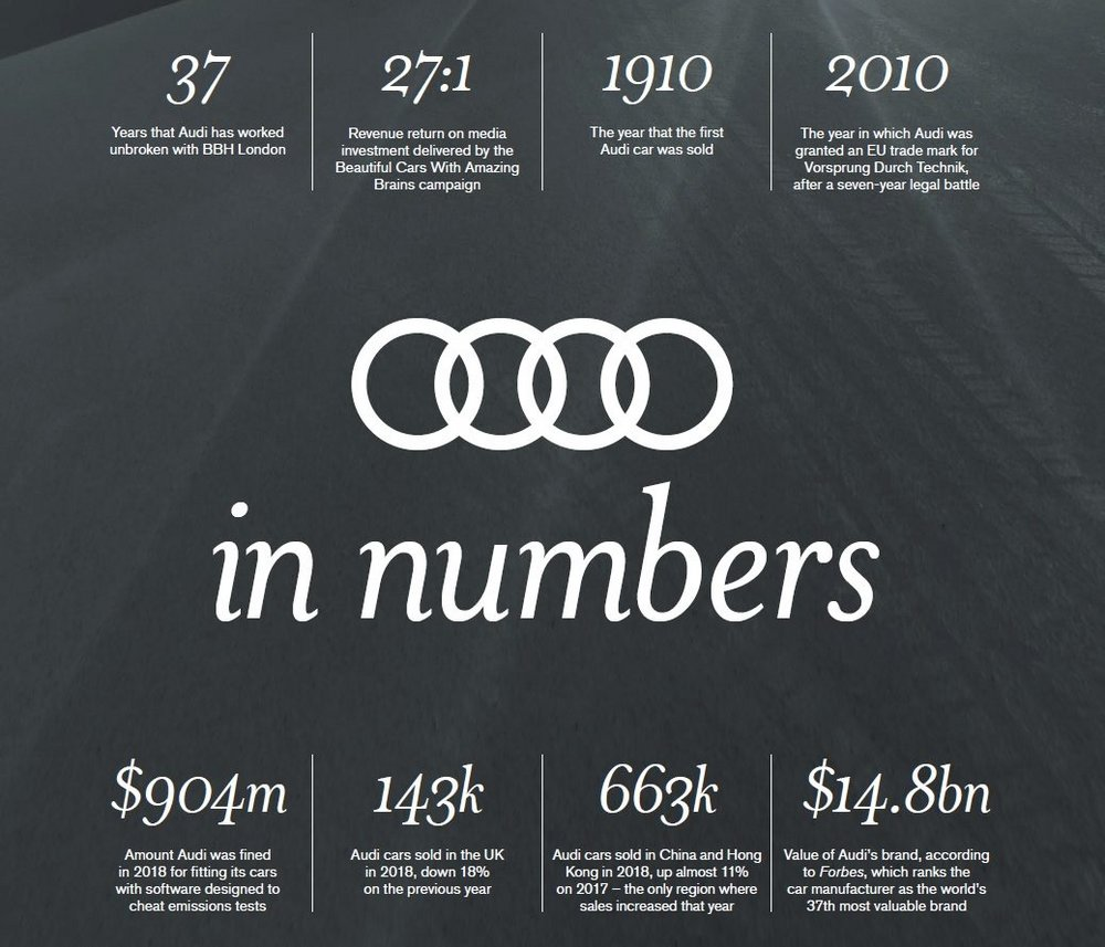 Body image for How BBH injected emotion and desire into Audi's advertising