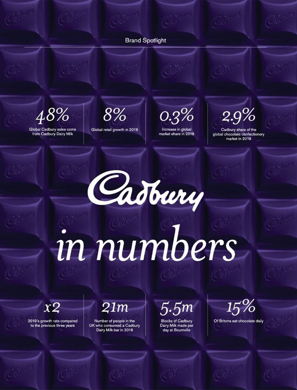 Body image for Cadbury: from Gorilla to Generosity