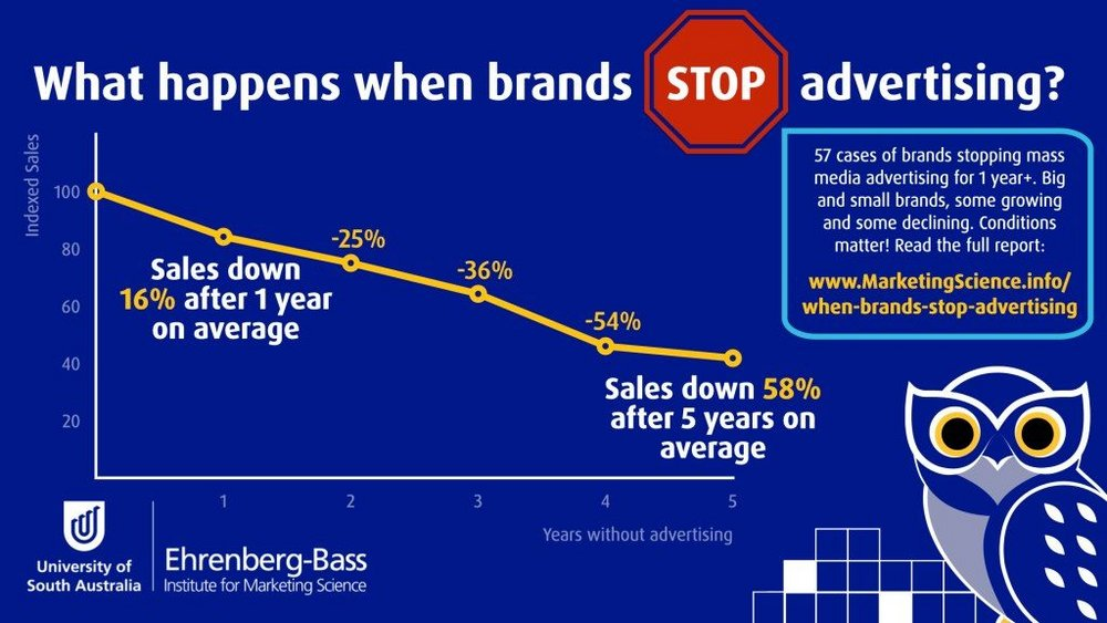 Body image for Strategist's Digest: What happens when you stop advertising?