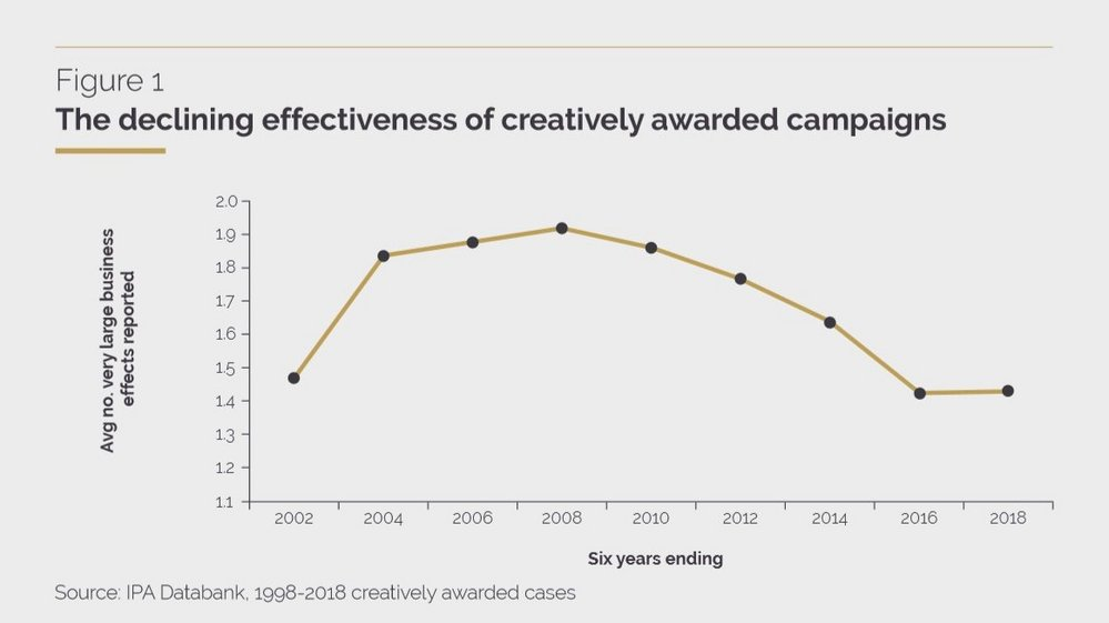 Body image for Is the creative awards crisis a symptom of a bigger effectiveness problem in advertising?