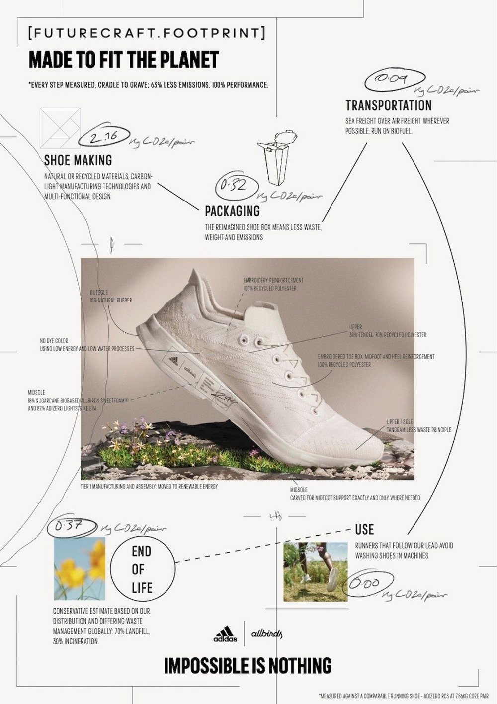 Body image for Adidas and Allbirds combine to create sustainable sneaker