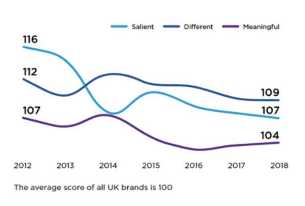 Body image for Plummeting differentiation shows brands 'sleepwalking into oblivion'