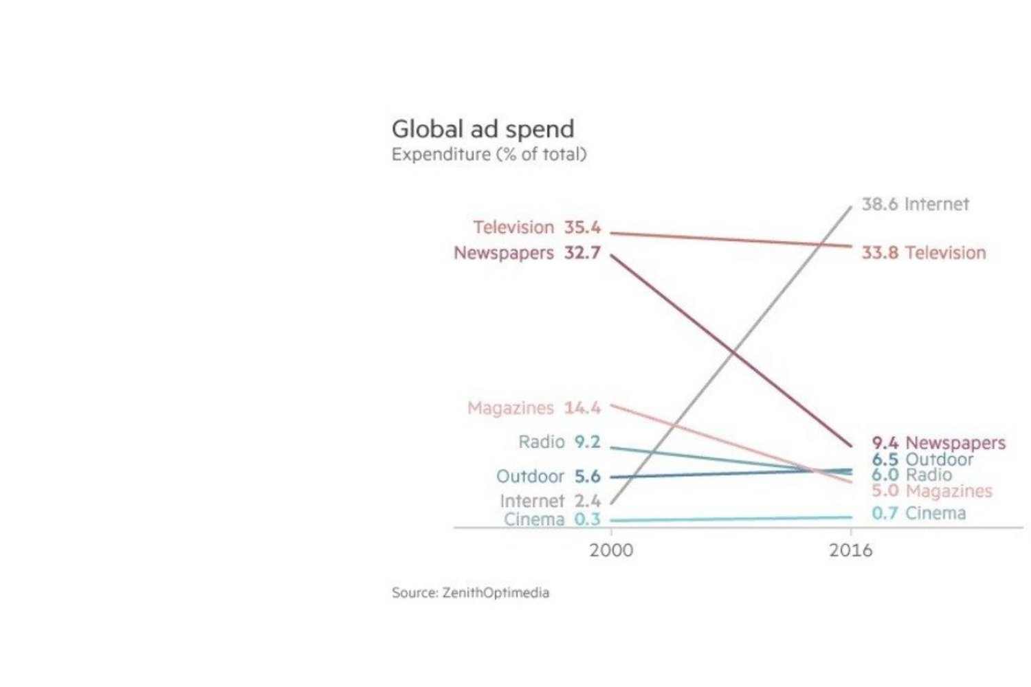 global-ad-spend-image